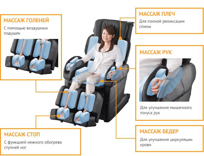 Области массажа кресла Fujiiryoki EC-3900